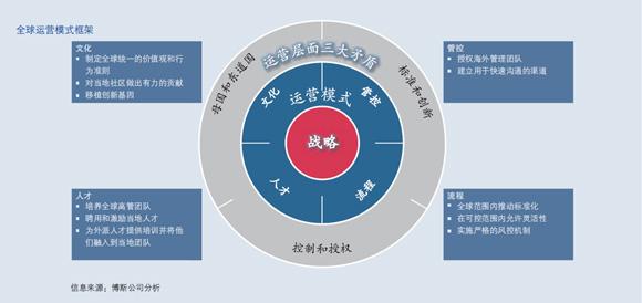 海尔直线职能制组织结构图