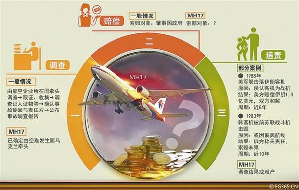 安联再次成为主保险商  王梓/制图 保险公司涉及的保险分为两部分,分别是飞机机身险(针对飞机本身的保险)和综合责任险(包括乘客责任险和第三者责任险),MH370中,机身险限额约1亿美元,综合责任险约17.5亿美元。 马航欧洲业务副总裁戈特在新闻发布会上表示,将先期赔偿乘客家属,每位乘客赔偿5000美元。戈特特别指出,事发时飞机状态良好,机长经验丰富,不是飞机的问题。但是根据《蒙特利尔公约》的规定,不论航空公司有无过错,不管责任归属如何,应当无条件、即时向遇难的旅客承担最高额不超过10万特别提款权(约合13