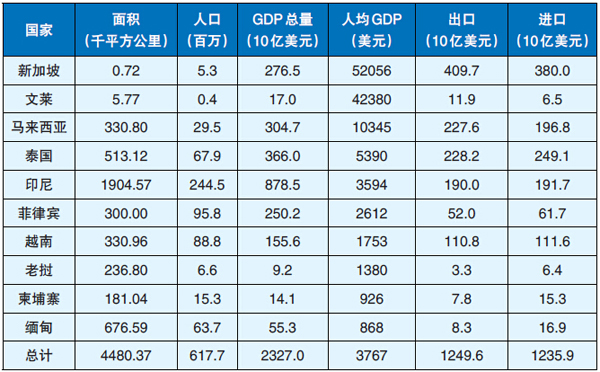 东盟经济总量排名_东盟经济开发区规划图