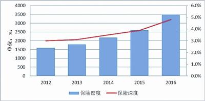 车辆保险--广东全省金融工作会议:保险业5年来多项指标全国第一