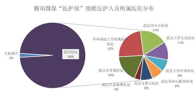"""腾讯微保公布首批""""医护保""""理赔情况:50名医护人员已获赔 98%来自武汉_保险超市_互联网保险"""
