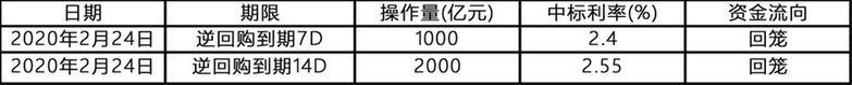 银行间市场资金面宽松;国债期货全线收涨丨每日固收报告(2020年2月24日)_保险超市_互联网保险