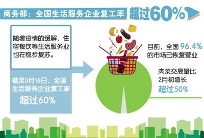 数读:全国生活服务企业复工率超60%_保险超市_互联网保险