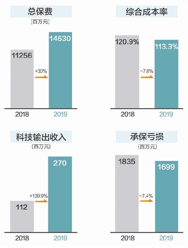 众安保险去年保费收入增长30%_保险超市_互联网保险