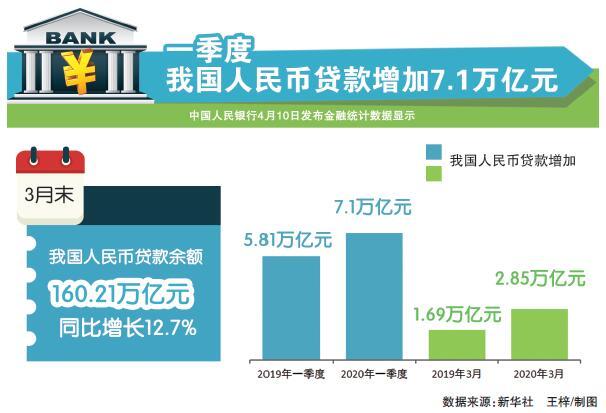 数读:一季度我国人民币贷款增加7.1万亿元_保险超市_互联网保险