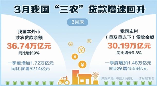 """3月我国""""三农""""贷款增速回升_保险超市_互联网保险"""