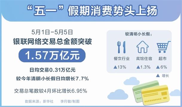 数读:51假期消费势头上扬_保险超市_互联网保险