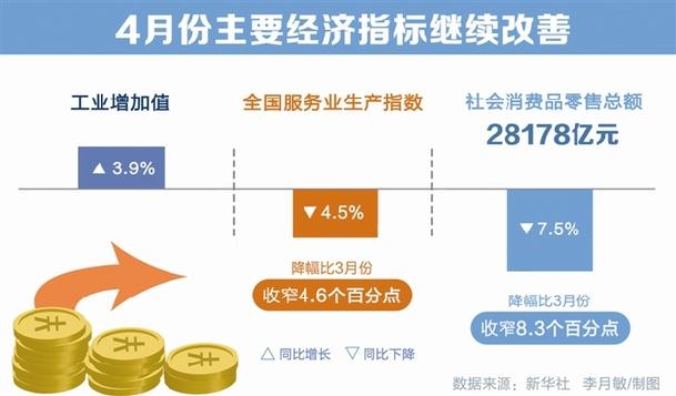 数读:4月主要经济指标继续改善_保险超市_互联网保险