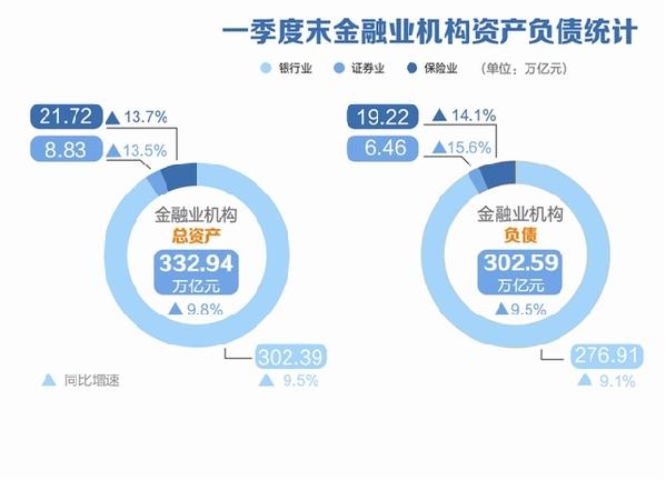 数读:一季度末金融业机构资产负债统计_保险超市_互联网保险