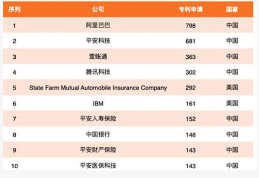2020年全球金融科技专利排行榜出炉_保险超市_互联网保险