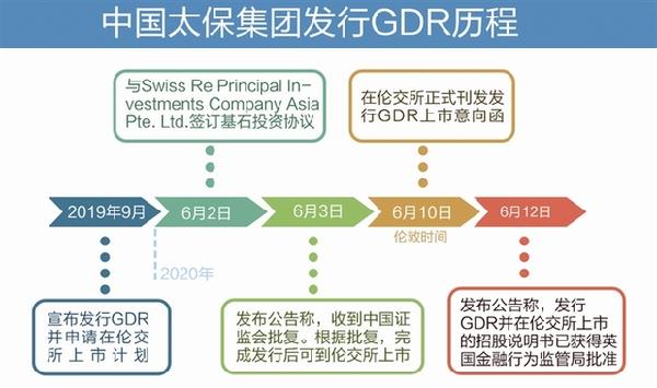 中国太保成首家沪港伦三地上市中国险企_保险超市_互联网保险