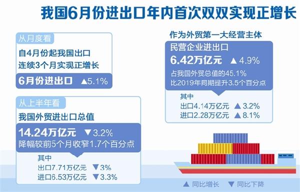 数读:我国6月份进出口首次实现正增长_保险超市_互联网保险