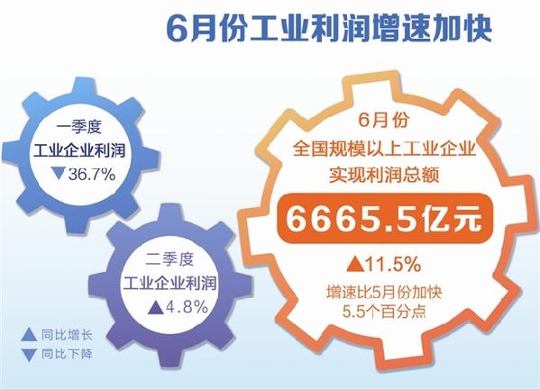 数读:6月份工业利润增速加快_保险超市_互联网保险