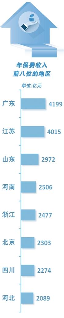 2020年全国保费收入增长6.13%   深圳健康险增速达40.32%
