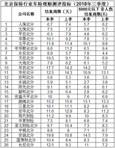今年三季度北京车险理赔测评结果公布